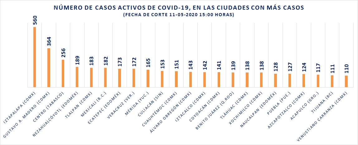 Casos confirmados activos COVID19