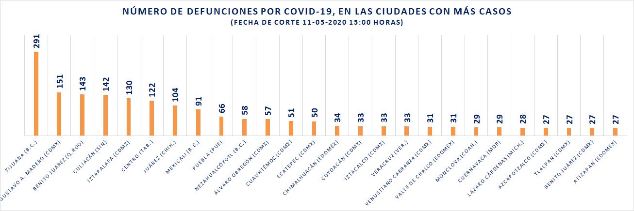 Defunciones por COVID19 por municipios