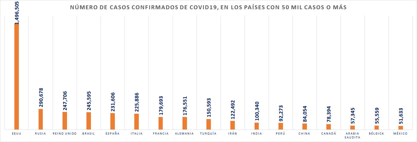 Países con más de 50 mil casos COVID19