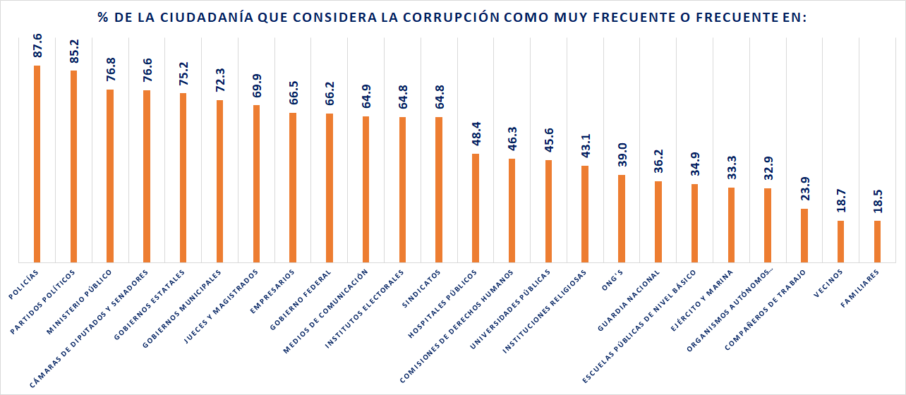 Corrupción institutional, 2019