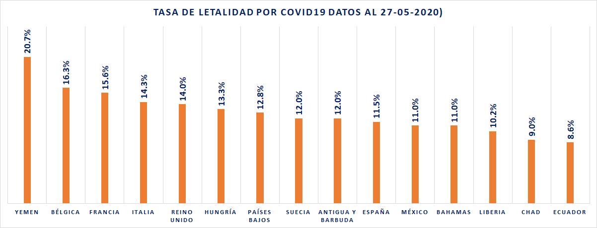 Tasa de Letalidad por COVID19 27-05-2020