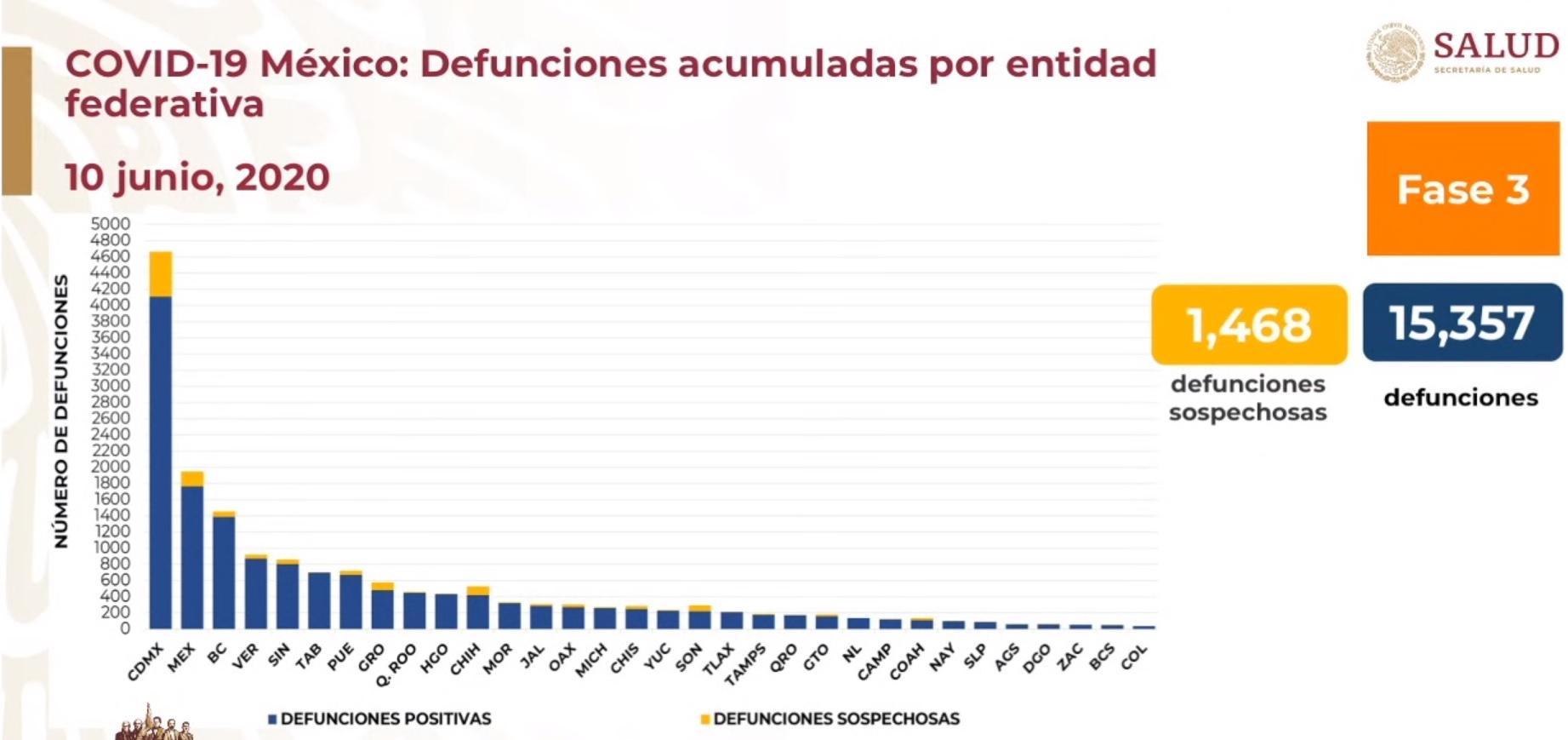 Defunciones por COVID19 por entidad