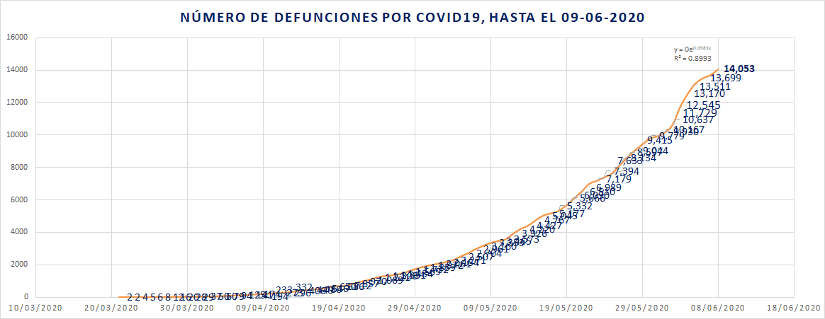 COVID19 ya es la 9a causa de muerte en México
