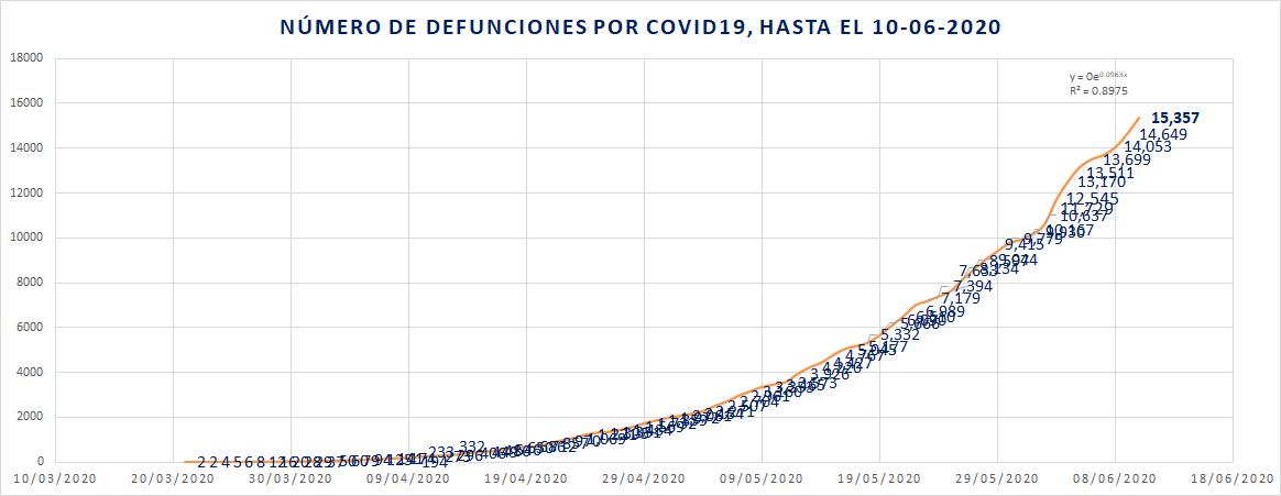 Número de defunciones acumuladas por día por COVID19