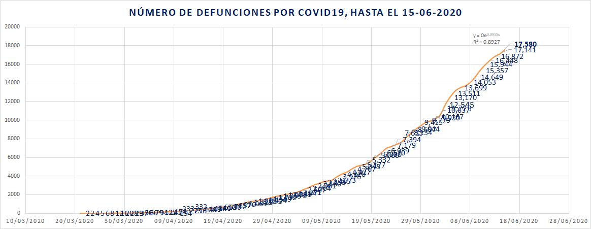 México rebasó los 150 mil casos confirmados de COVID19