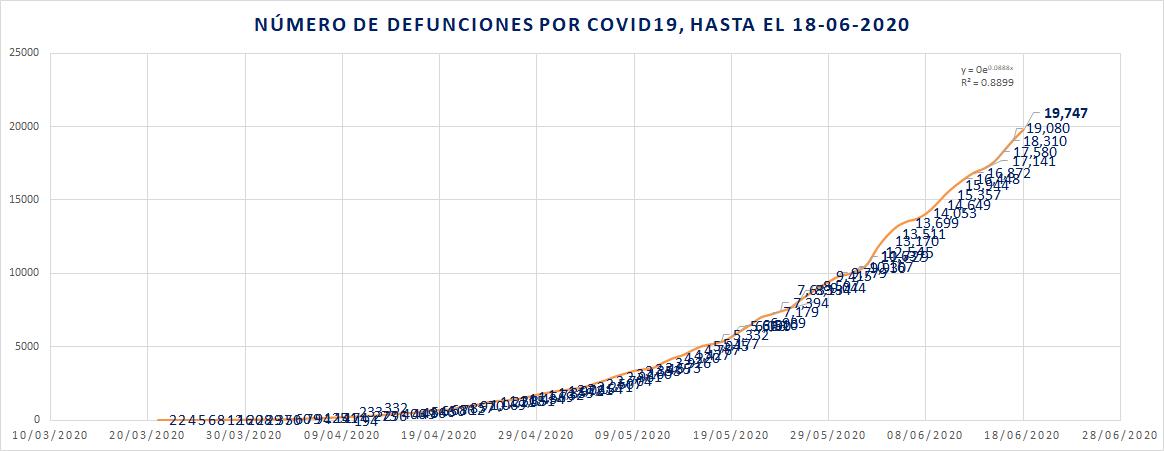 Evolución de casos confirmados de defunción por COVID19 18-06-20