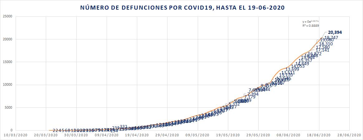 Defunciones por COVID19 por día