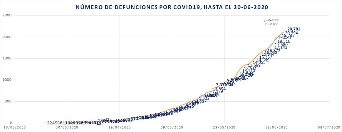 Defunciones por COVID19 hasta el 20-06-20