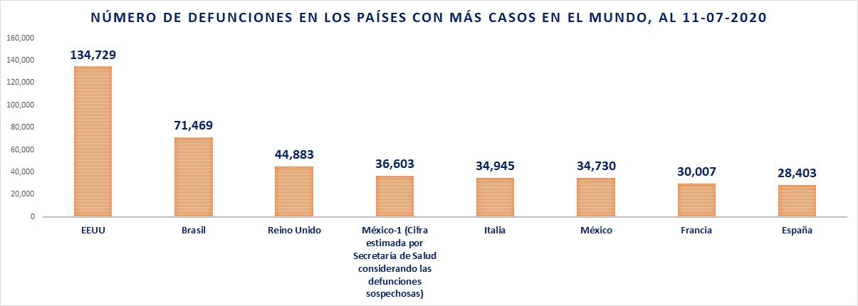 México es el cuarto país con más defunciones por COVID19