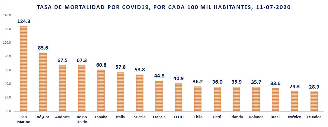 Tasa de mortalidad por COVID19