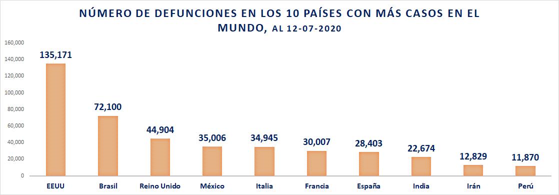 Defunciones por COVID19 en los 10 países con más casos